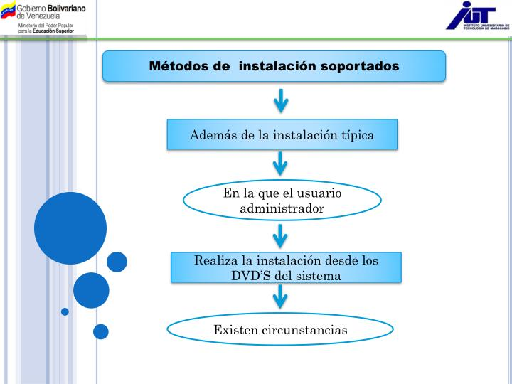 Métodos de  instalación soportados