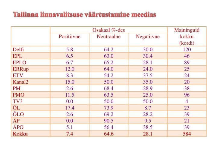 Tallinna linnavalitsuse väärtustamine meedias