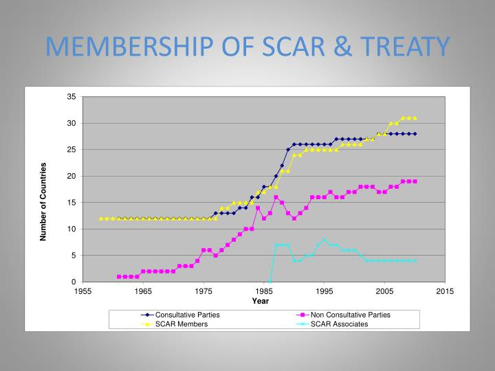MEMBERSHIP OF SCAR & TREATY