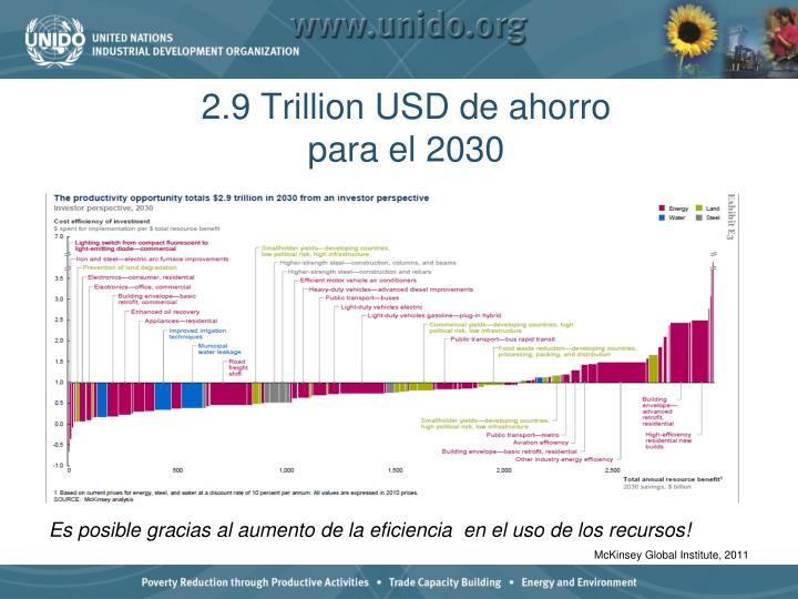2.9 Trillion USD de ahorro