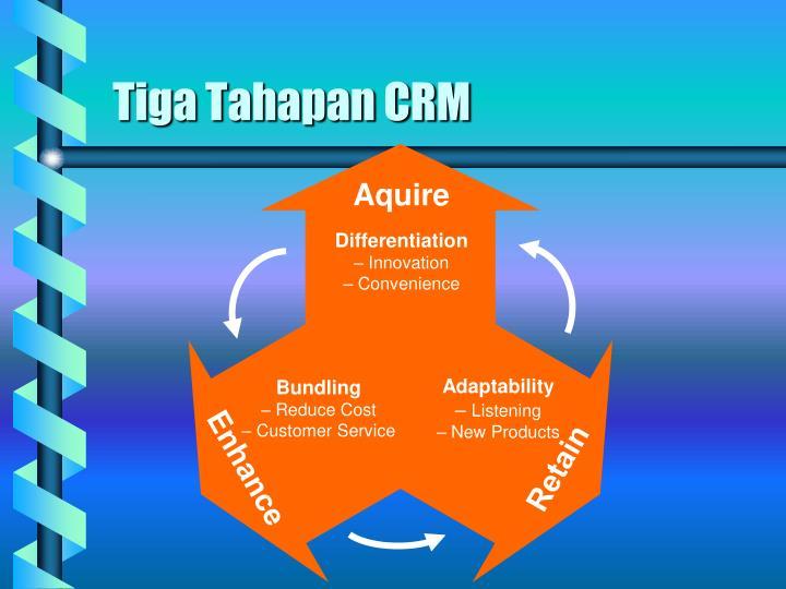 Tiga Tahapan CRM