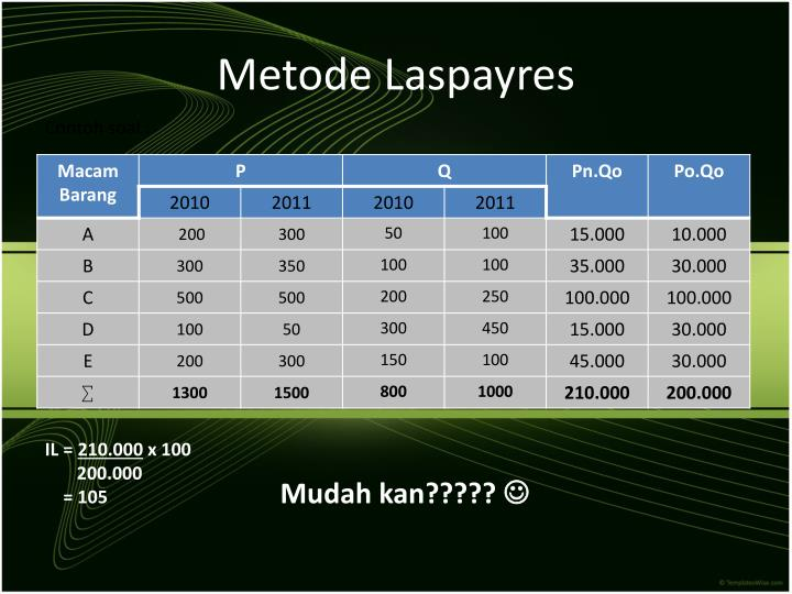 Metode Laspayres