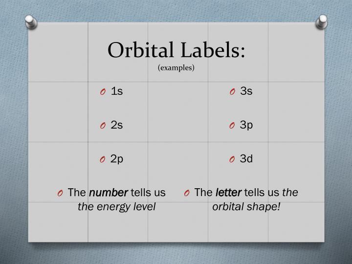 Orbital Labels: