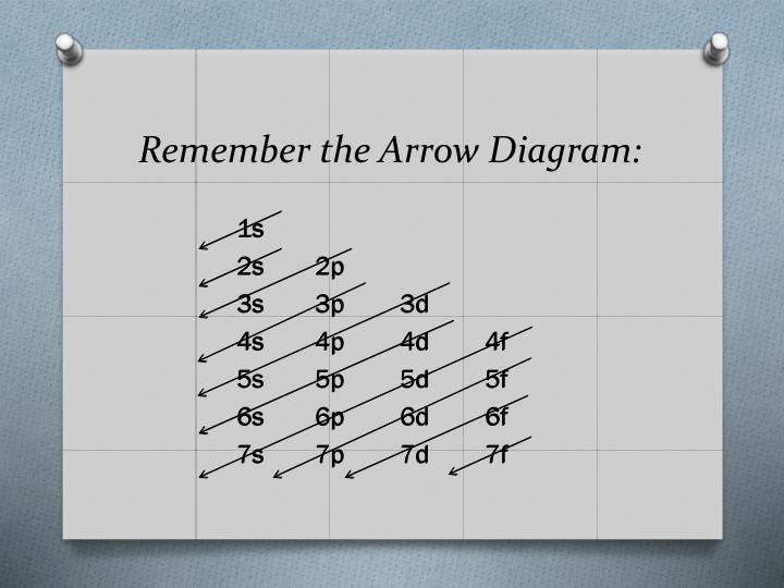 Remember the Arrow