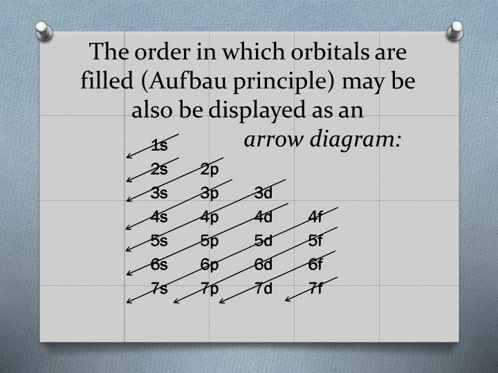 The order in which orbitals are filled (