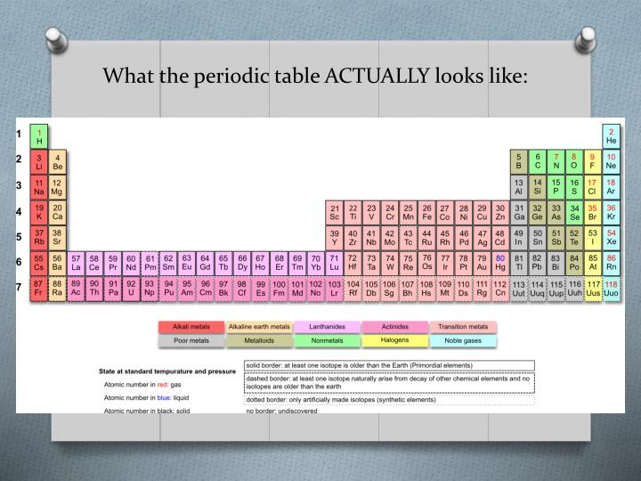 What the periodic table ACTUALLY looks like: