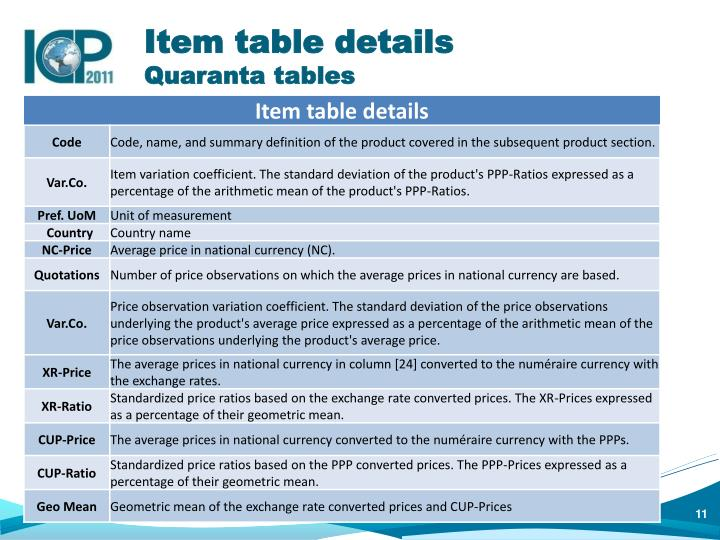 Item table details