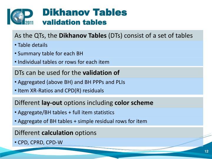Dikhanov