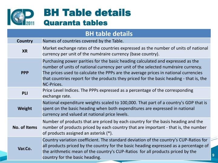 BH Table details