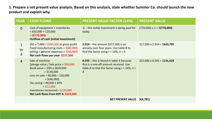 1. Prepare a net present value analysis. Based on this analysis, state whether Summer Co. should launch the new product and explain why.