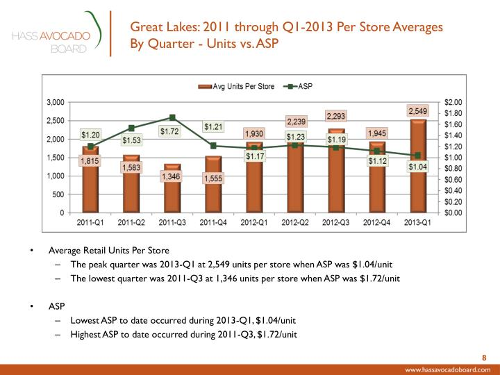 Great Lakes: 2011 through Q1-2013 Per Store Averages