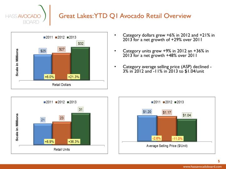 Great Lakes: YTD Q1 Avocado Retail Overview
