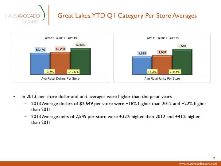 Great Lakes: YTD Q1 Category Per Store Averages