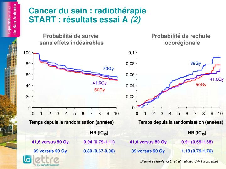 Cancer du sein radioth rapie start r sultats essai a 2