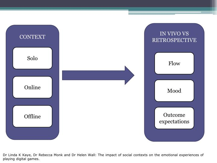 IN VIVO VS RETROSPECTIVE