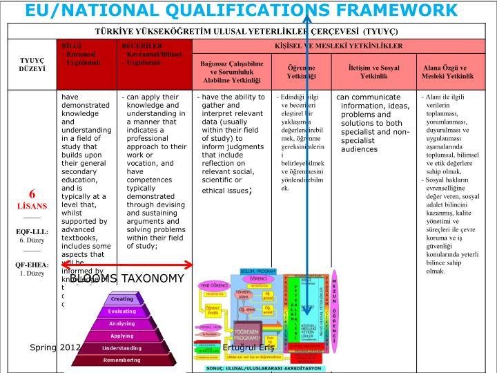 EU/NATIONAL QUALIFICATIONS FRAMEWORK