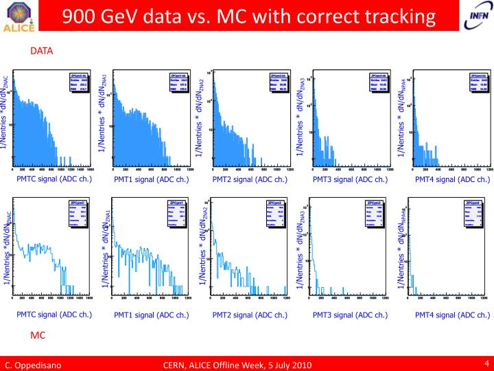 900 GeV data vs. MC with correct tracking