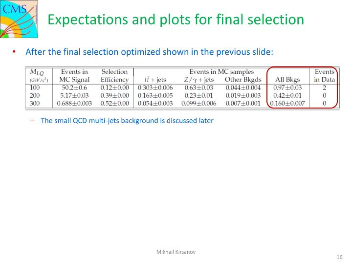 Expectations and plots for final selection