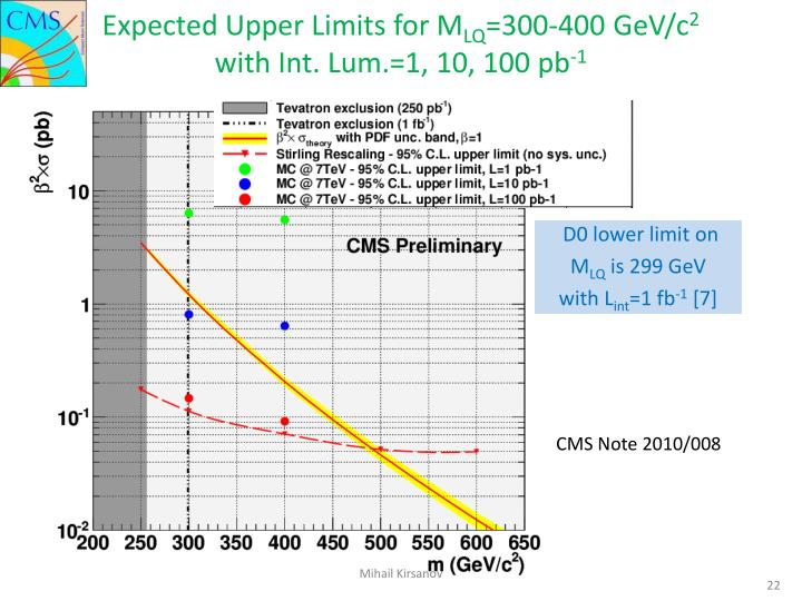 Expected Upper Limits for M