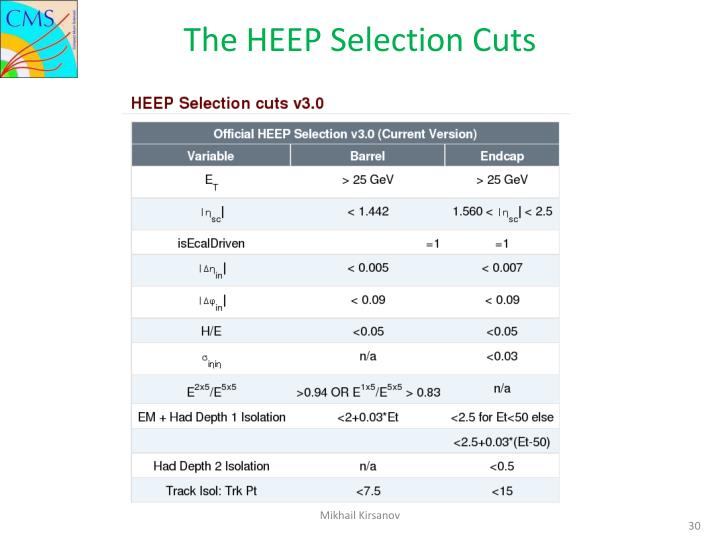 The HEEP Selection Cuts