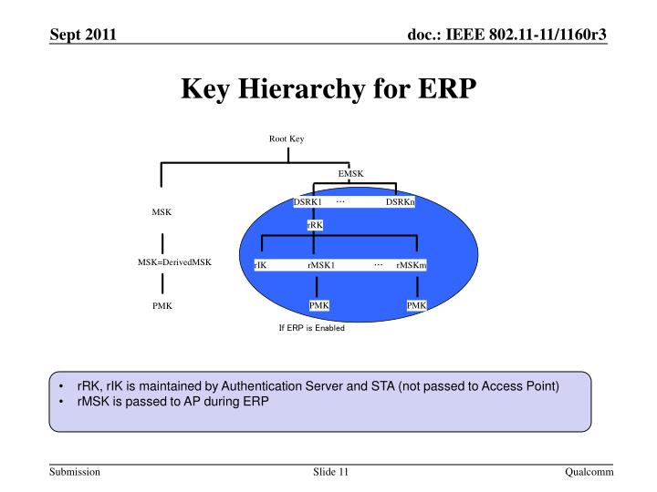 Key Hierarchy for ERP