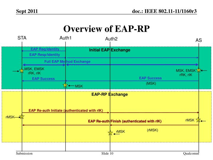 Overview of EAP-RP
