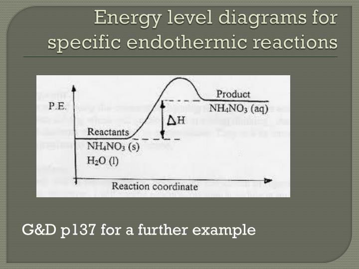 Energy level diagrams for specific endothermic reactions