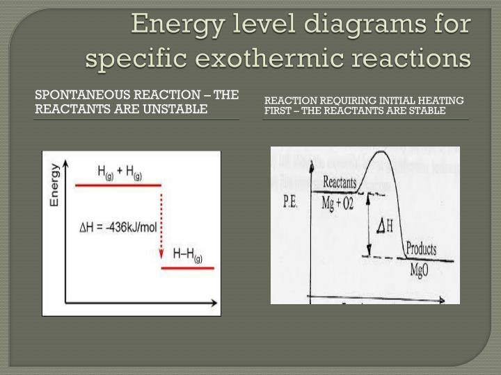 Energy level diagrams for specific exothermic reactions