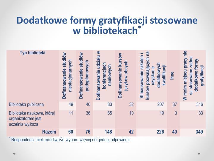 Dodatkowe formy gratyfikacji stosowane w bibliotekach