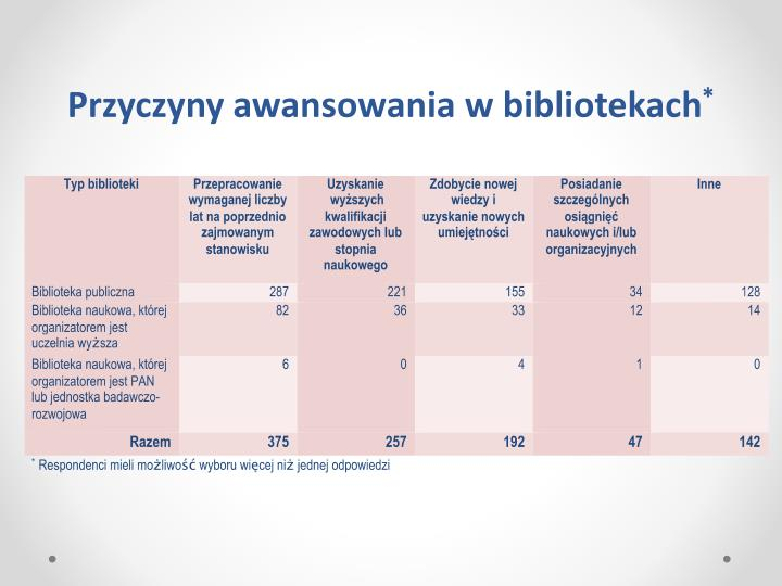 Przyczyny awansowania w bibliotekach