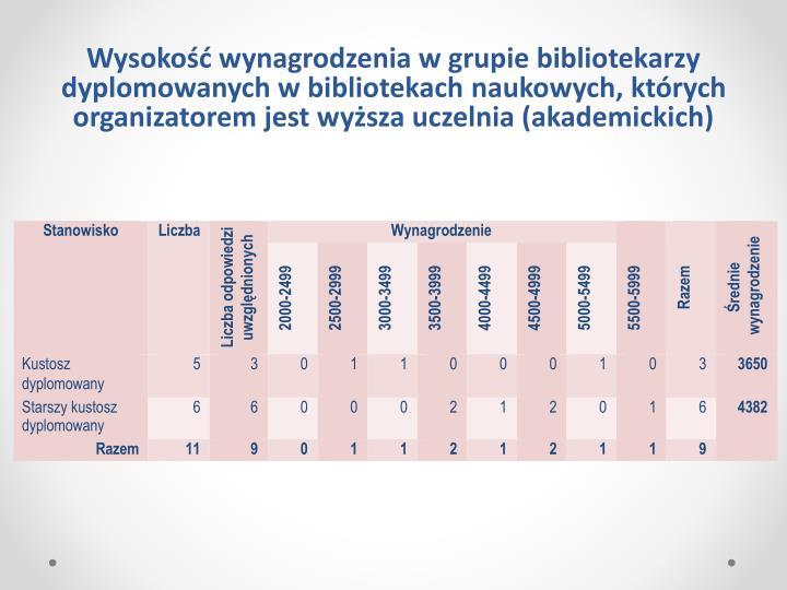 Wysokość wynagrodzenia w grupie bibliotekarzy dyplomowanych w bibliotekach naukowych, których organizatorem jest wyższa uczelnia (akademickich