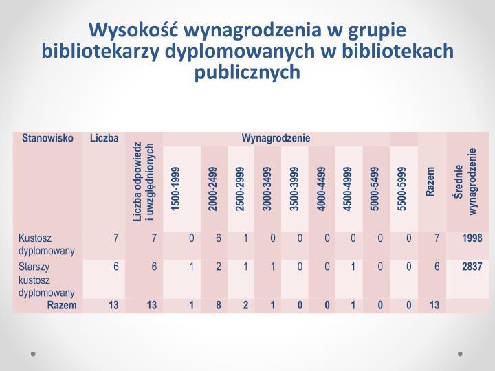 Wysokość wynagrodzenia w grupie bibliotekarzy dyplomowanych w bibliotekach