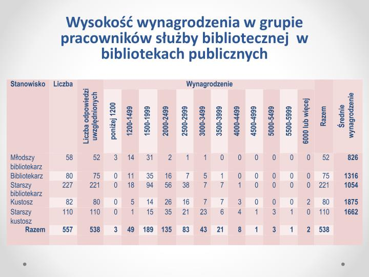 Wysokość wynagrodzenia w grupie pracowników służby bibliotecznej  w bibliotekach
