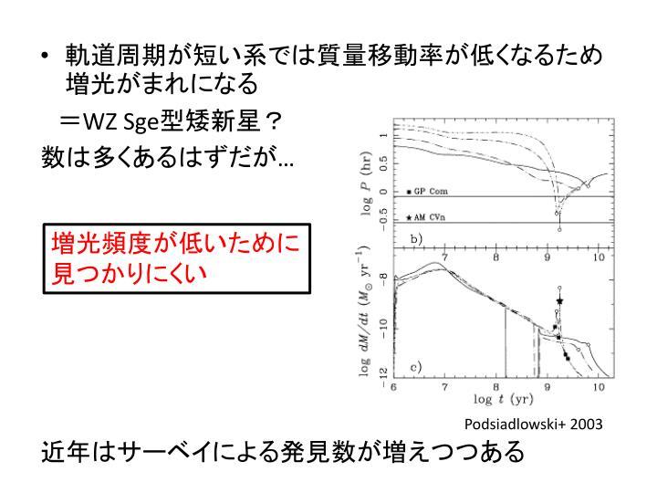 軌道周期が短い系では質量移動率が低くなるため増光がまれになる