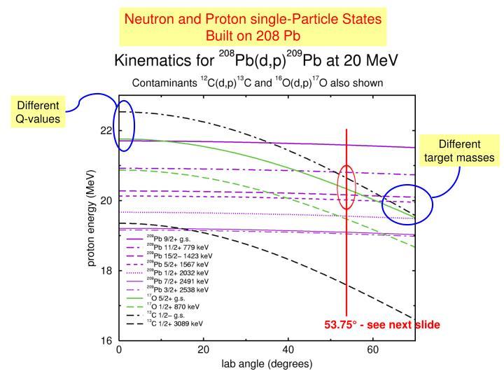Neutron and Proton single-Particle States