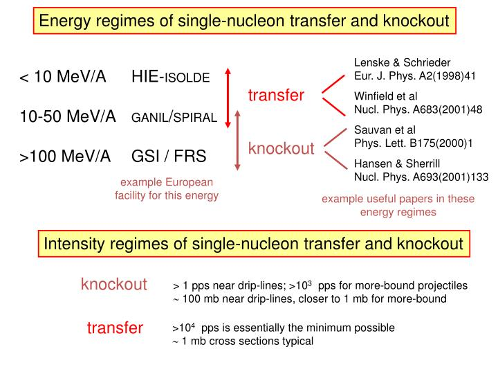 Energy regimes of single-nucleon transfer and knockout