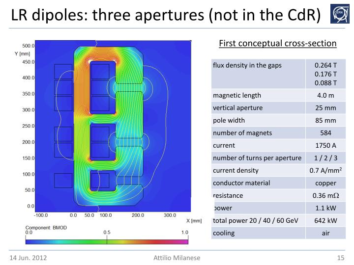 LR dipoles: three apertures (not in the