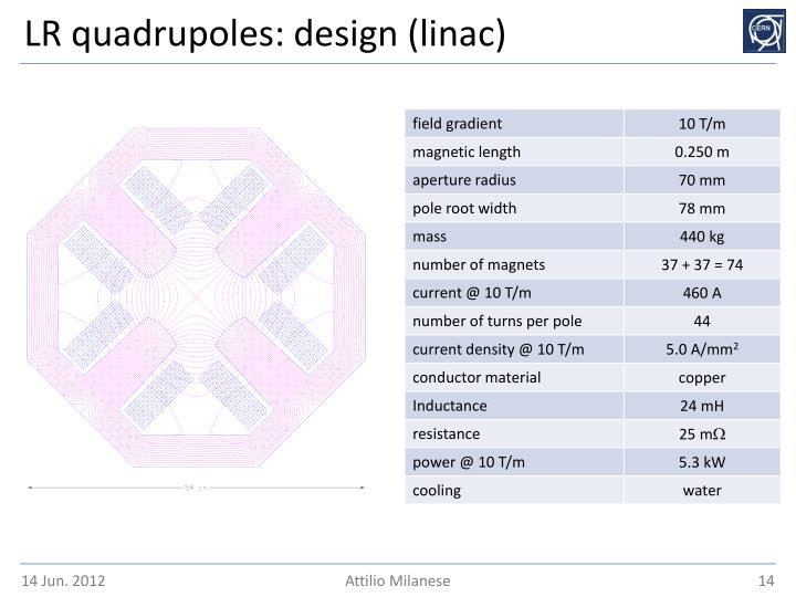 LR quadrupoles: design (linac)