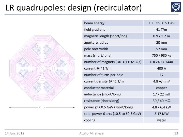 LR quadrupoles: design (recirculator)