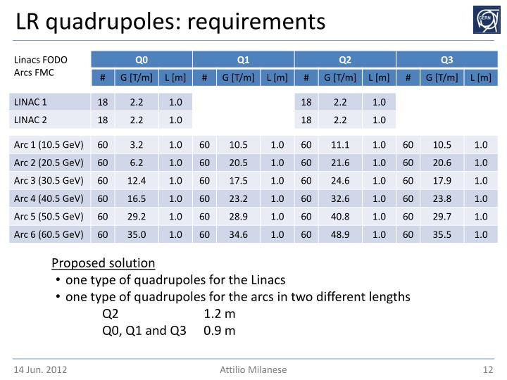 LR quadrupoles: requirements