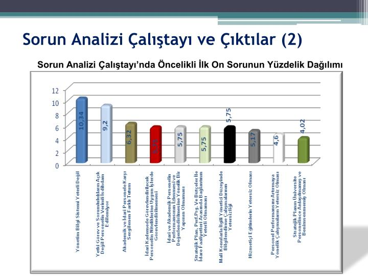 Sorun Analizi Çalıştayı ve Çıktılar (2)