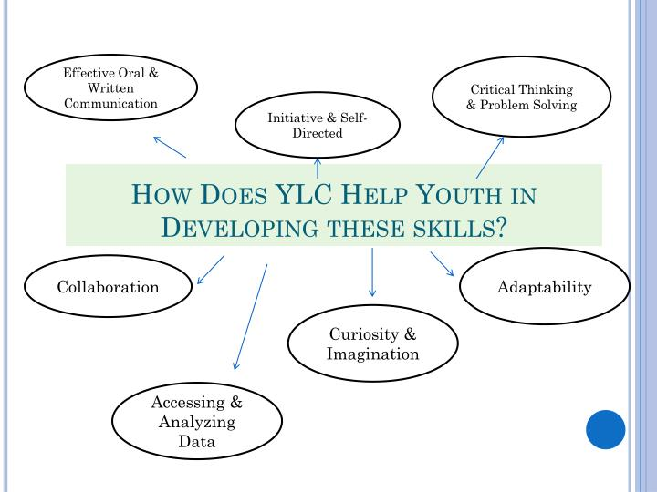 How Does YLC Help Youth in Developing these skills?