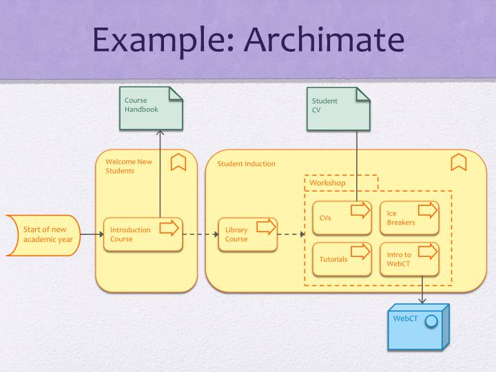 Example: Archimate