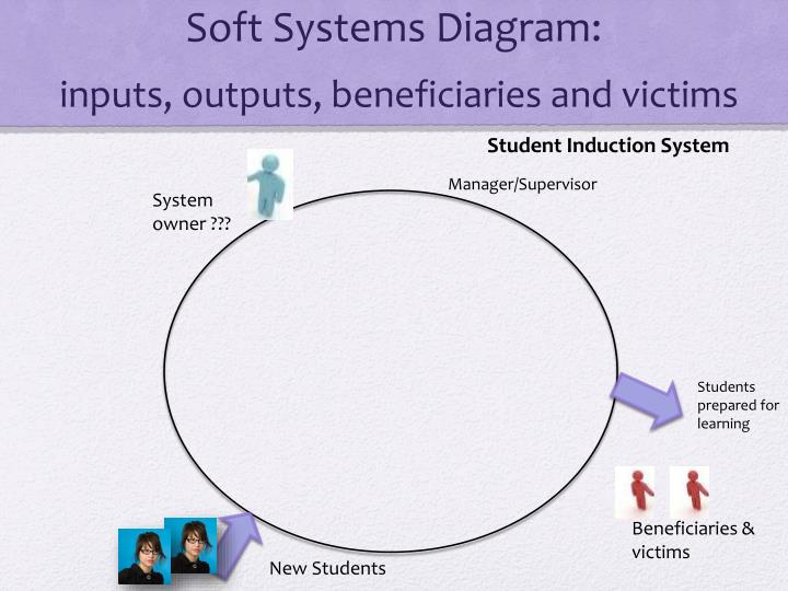 Soft Systems Diagram: