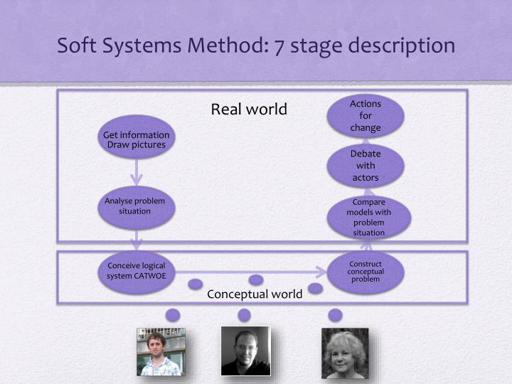 Soft Systems Method: 7 stage description