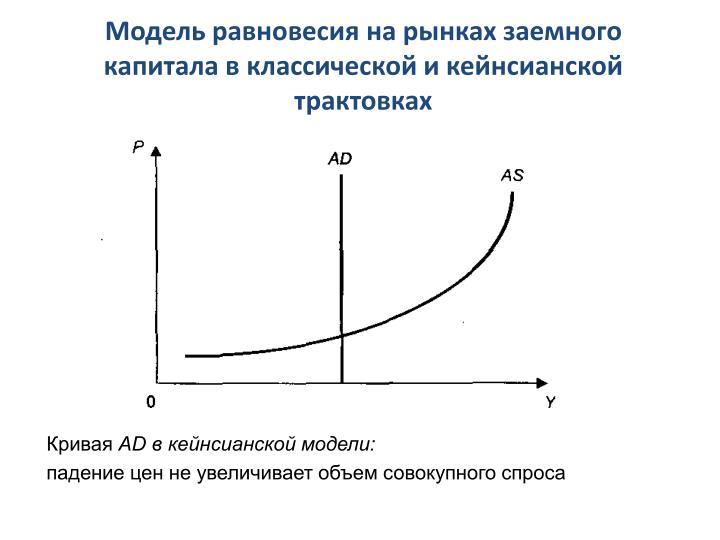 Модель равновесия на рынках заемного капитала в классической и