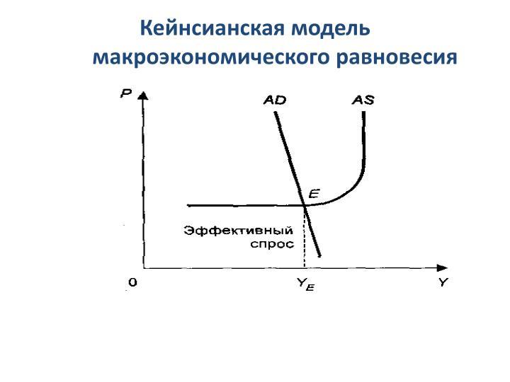 Кейнсианская