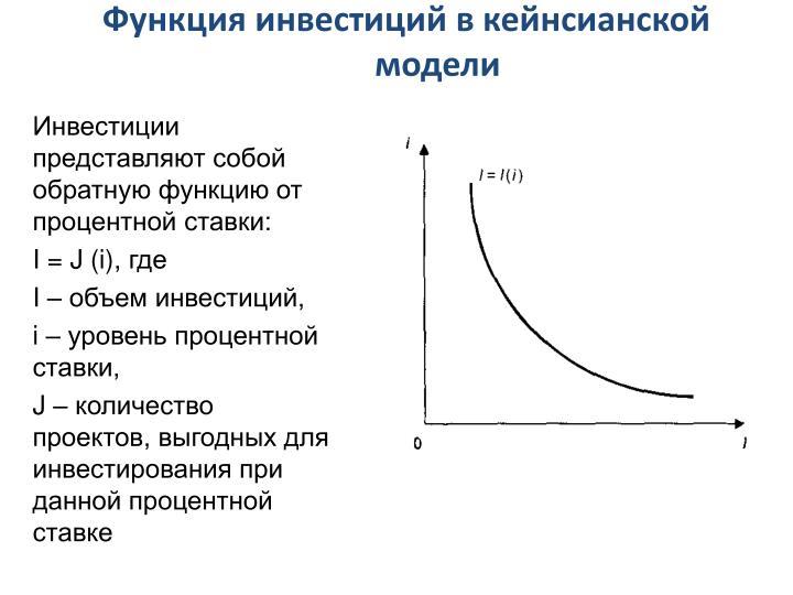 Функция инвестиций в