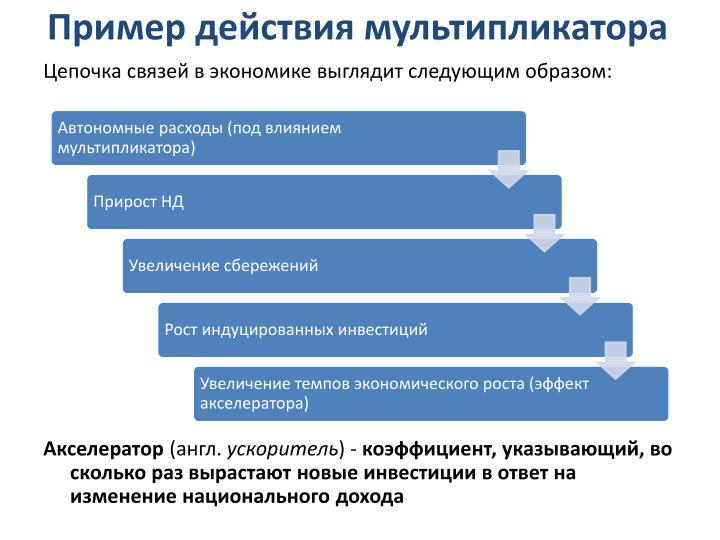 Пример действия мультипликатора
