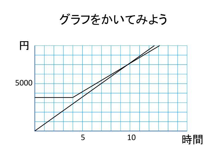 グラフをかいてみよう